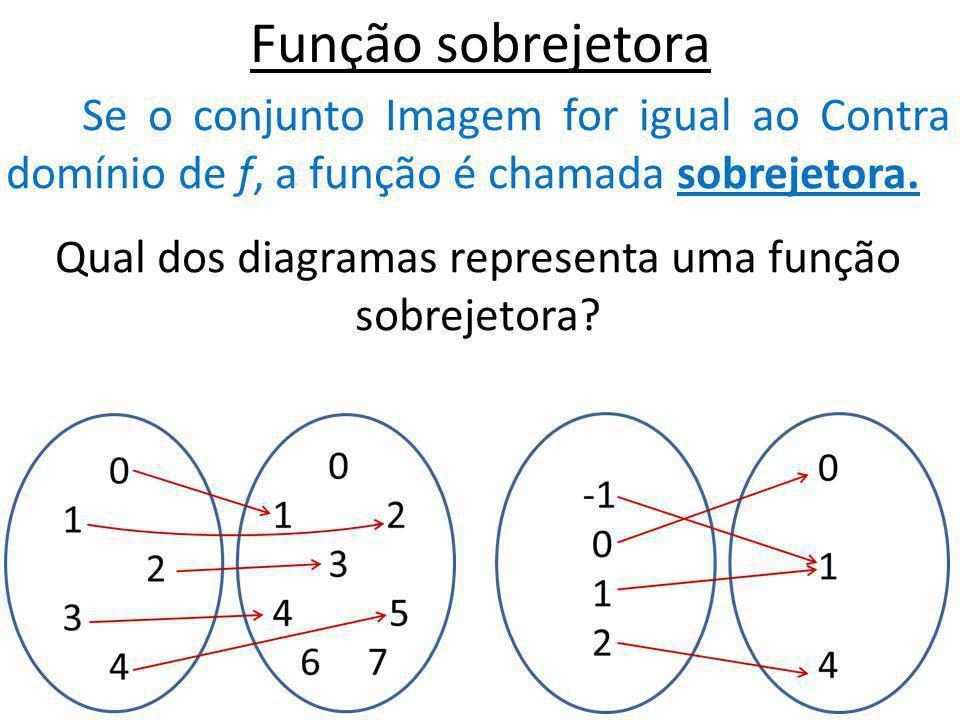 Função sobrejetora Se o conjunto Imagem for igual ao Contra domínio de f, a função é chamada sobrejetora. Qual dos diagramas representa uma função sob
