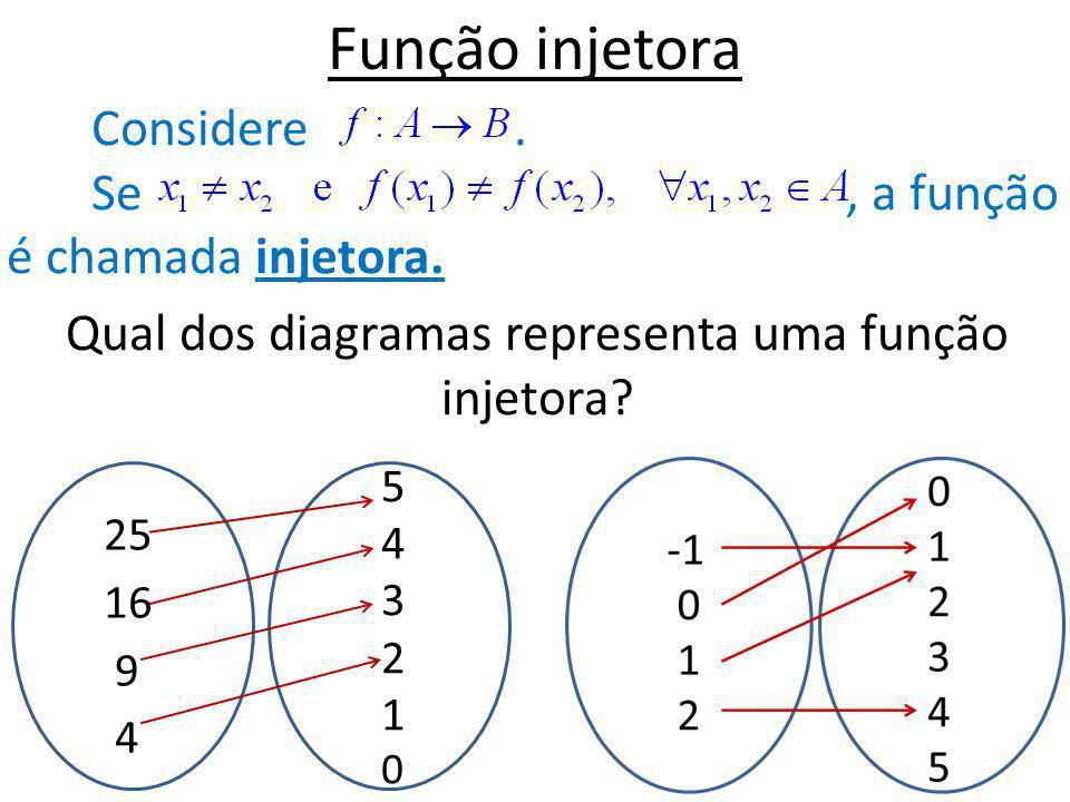 Função injetora Considere. Se, a função é chamada injetora. Qual dos diagramas representa uma função injetora? 25 16 9 4 543210543210