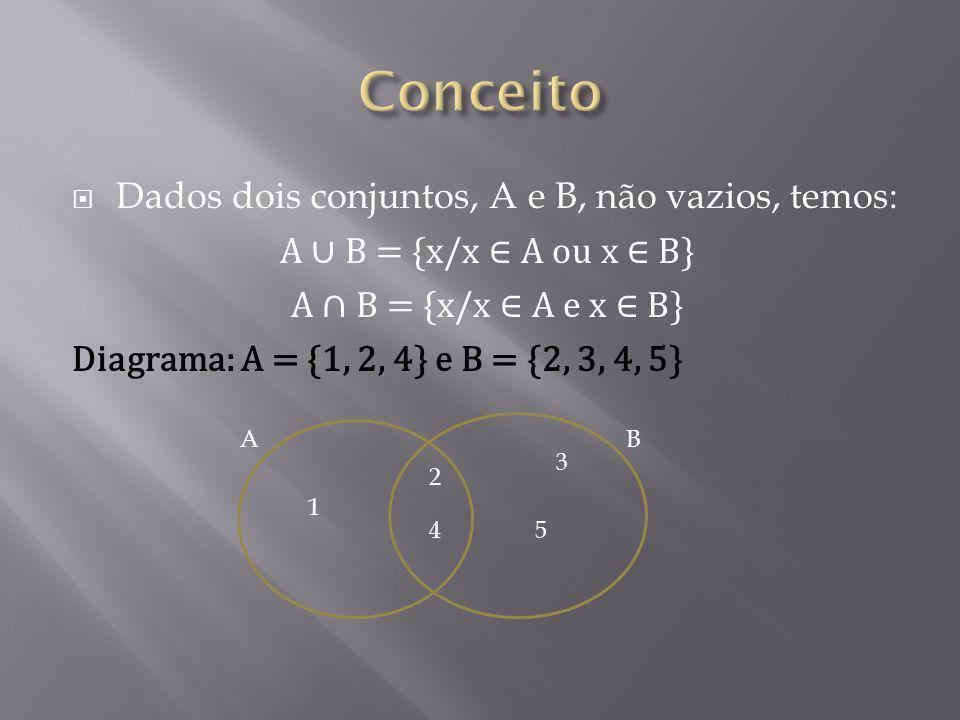 Dados dois conjuntos, A e B, não vazios, temos: A B = {x/x A ou x B} A B = {x/x A e x B} Diagrama: A = {1, 2, 4} e B = {2, 3, 4, 5} AB 1 2 3 45