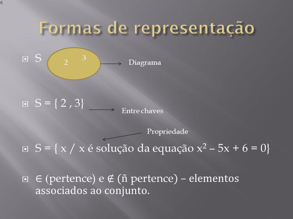 S S = { 2, 3} S = { x / x é solução da equação x 2 – 5x + 6 = 0} ( pertence) e (ñ pertence ) – elementos associados ao conjunto. 2 3 Diagrama Entre ch