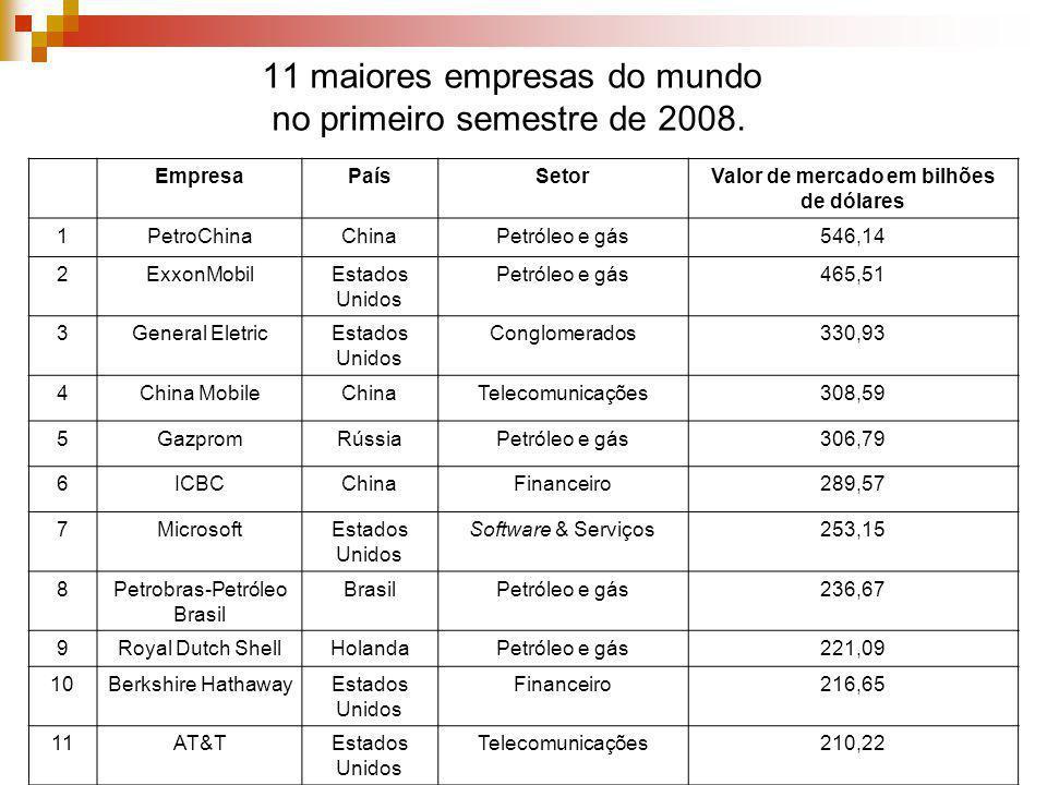 11 maiores empresas do mundo no primeiro semestre de 2008. EmpresaPaísSetorValor de mercado em bilhões de dólares 1PetroChinaChinaPetróleo e gás546,14