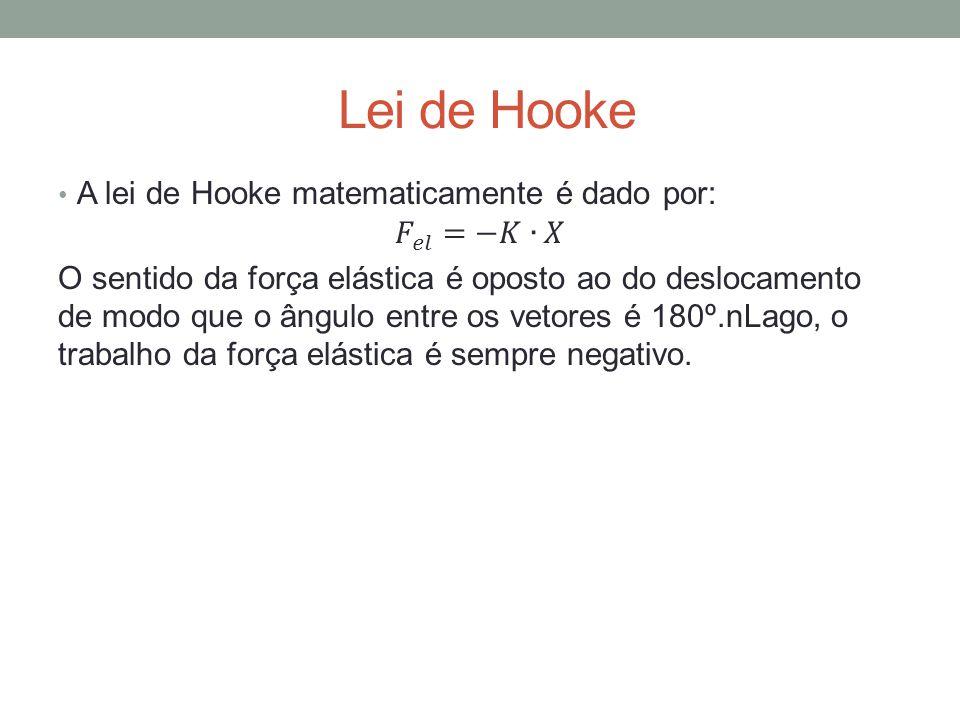 Lei de Hooke