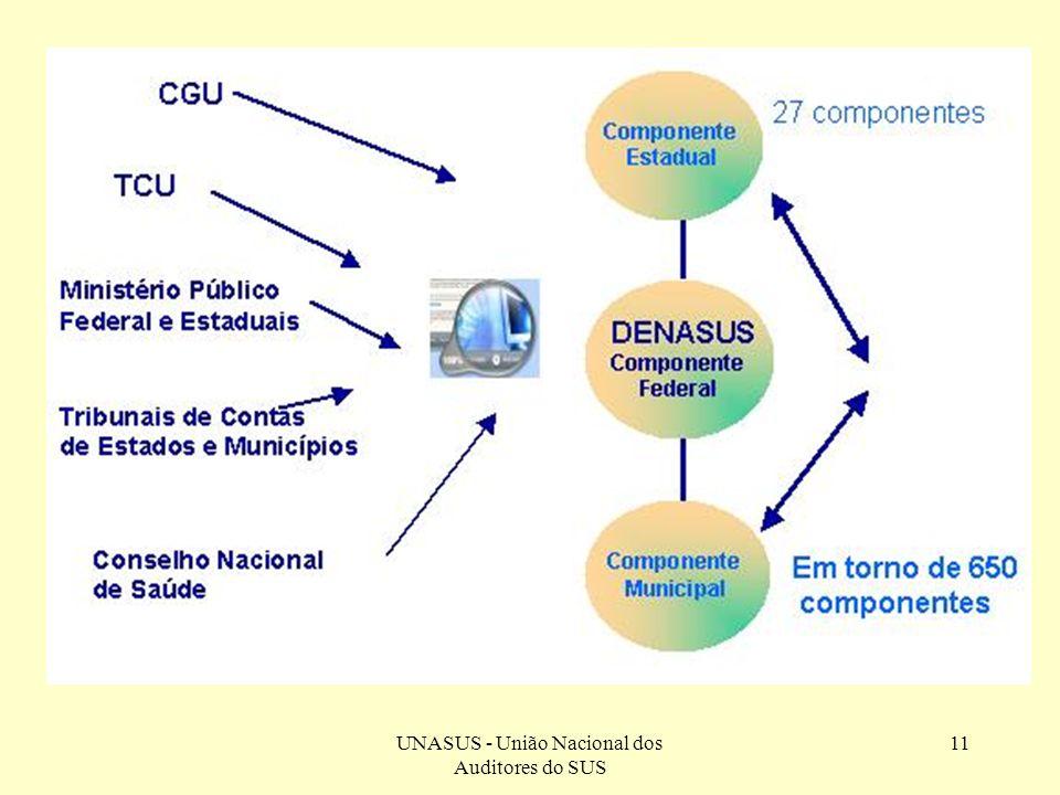 UNASUS - União Nacional dos Auditores do SUS 11