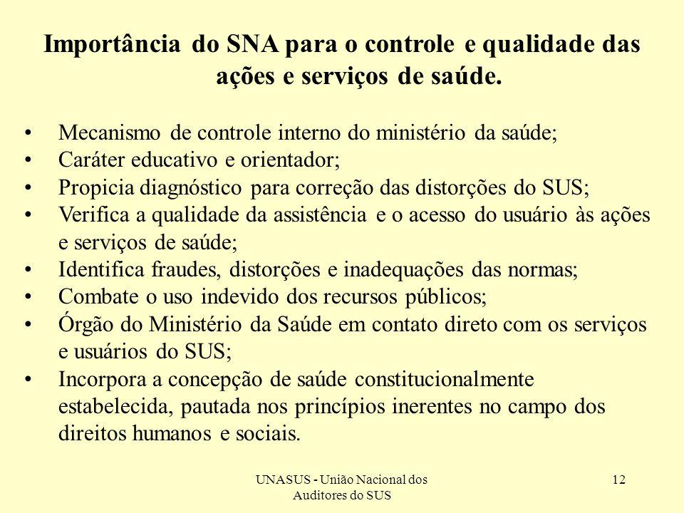 UNASUS - União Nacional dos Auditores do SUS 12 Importância do SNA para o controle e qualidade das ações e serviços de saúde. Mecanismo de controle in