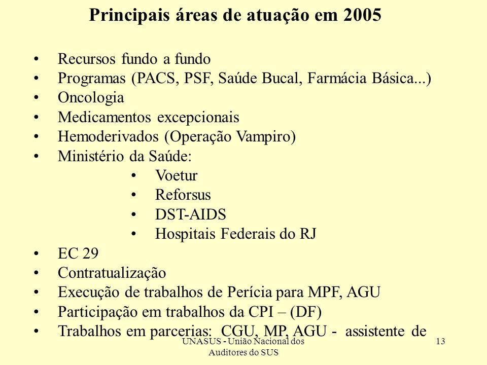 UNASUS - União Nacional dos Auditores do SUS 13 Principais áreas de atuação em 2005 Recursos fundo a fundo Programas (PACS, PSF, Saúde Bucal, Farmácia