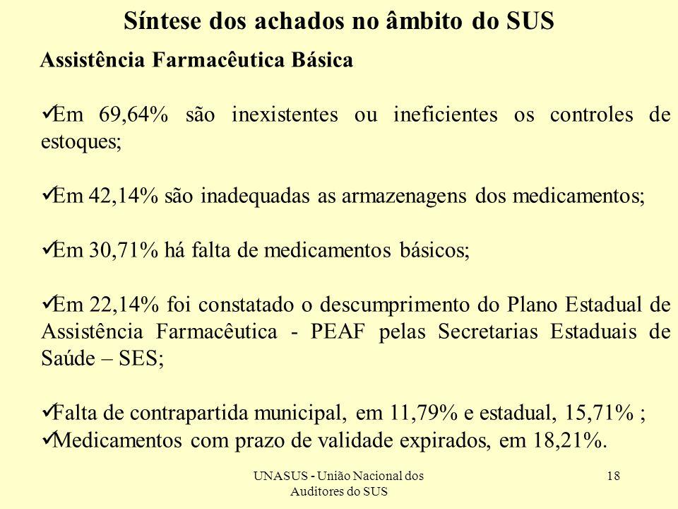 UNASUS - União Nacional dos Auditores do SUS 18 Assistência Farmacêutica Básica Em 69,64% são inexistentes ou ineficientes os controles de estoques; E
