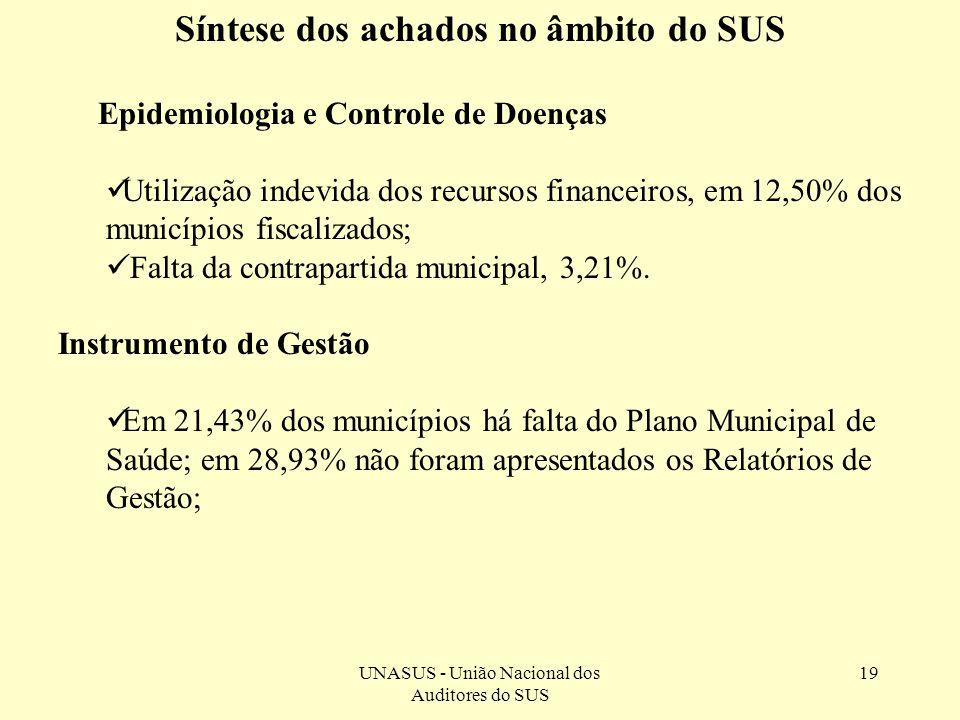 UNASUS - União Nacional dos Auditores do SUS 19 Epidemiologia e Controle de Doenças Utilização indevida dos recursos financeiros, em 12,50% dos municí