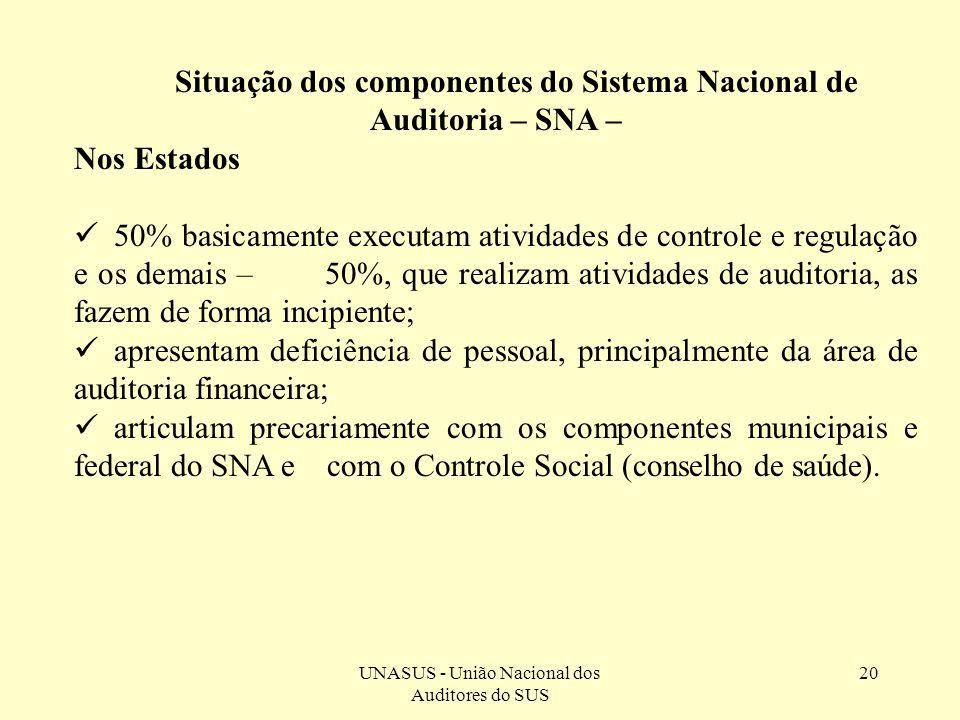 UNASUS - União Nacional dos Auditores do SUS 20 Situação dos componentes do Sistema Nacional de Auditoria – SNA – Nos Estados 50% basicamente executam