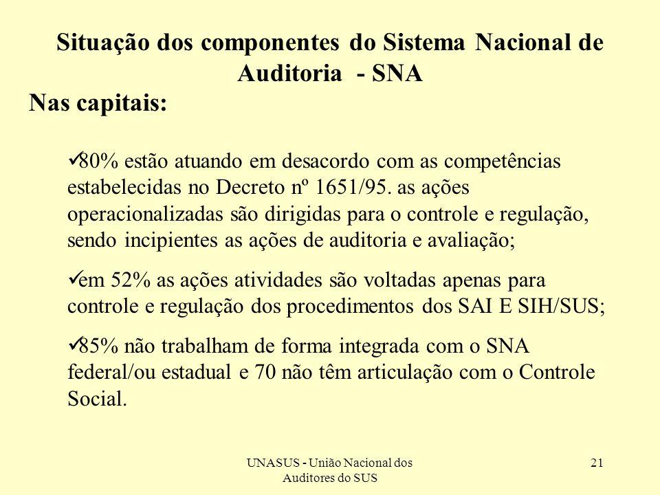 UNASUS - União Nacional dos Auditores do SUS 21 Nas capitais: Situação dos componentes do Sistema Nacional de Auditoria - SNA 80% estão atuando em des