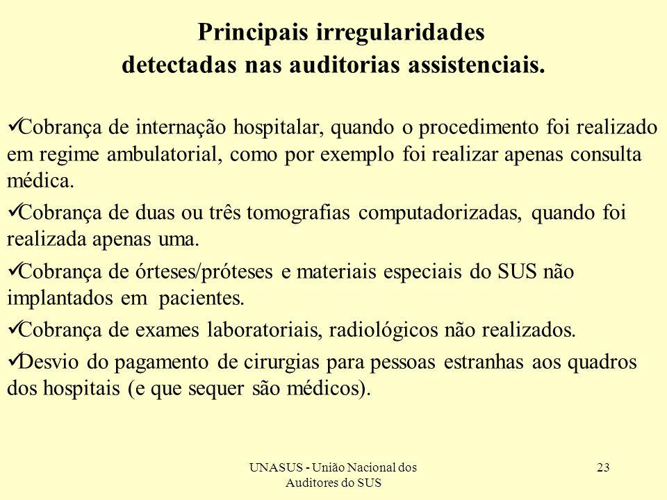 UNASUS - União Nacional dos Auditores do SUS 23 Principais irregularidades detectadas nas auditorias assistenciais. Cobrança de internação hospitalar,