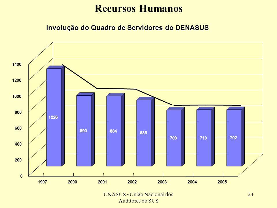 UNASUS - União Nacional dos Auditores do SUS 24 Involução do Quadro de Servidores do DENASUS 1226 890 884 835 709 710 702 1997200020012002200320042005