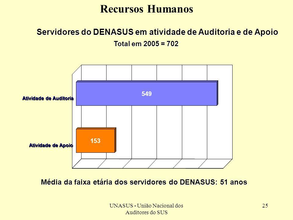 UNASUS - União Nacional dos Auditores do SUS 25 Servidores do DENASUS em atividade de Auditoria e de Apoio Total em 2005 = 702 549 153 Atividade de Au