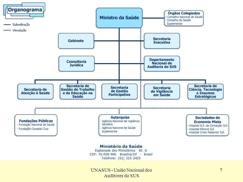 UNASUS - União Nacional dos Auditores do SUS 18 Assistência Farmacêutica Básica Em 69,64% são inexistentes ou ineficientes os controles de estoques; Em 42,14% são inadequadas as armazenagens dos medicamentos; Em 30,71% há falta de medicamentos básicos; Em 22,14% foi constatado o descumprimento do Plano Estadual de Assistência Farmacêutica - PEAF pelas Secretarias Estaduais de Saúde – SES; Falta de contrapartida municipal, em 11,79% e estadual, 15,71% ; Medicamentos com prazo de validade expirados, em 18,21%.
