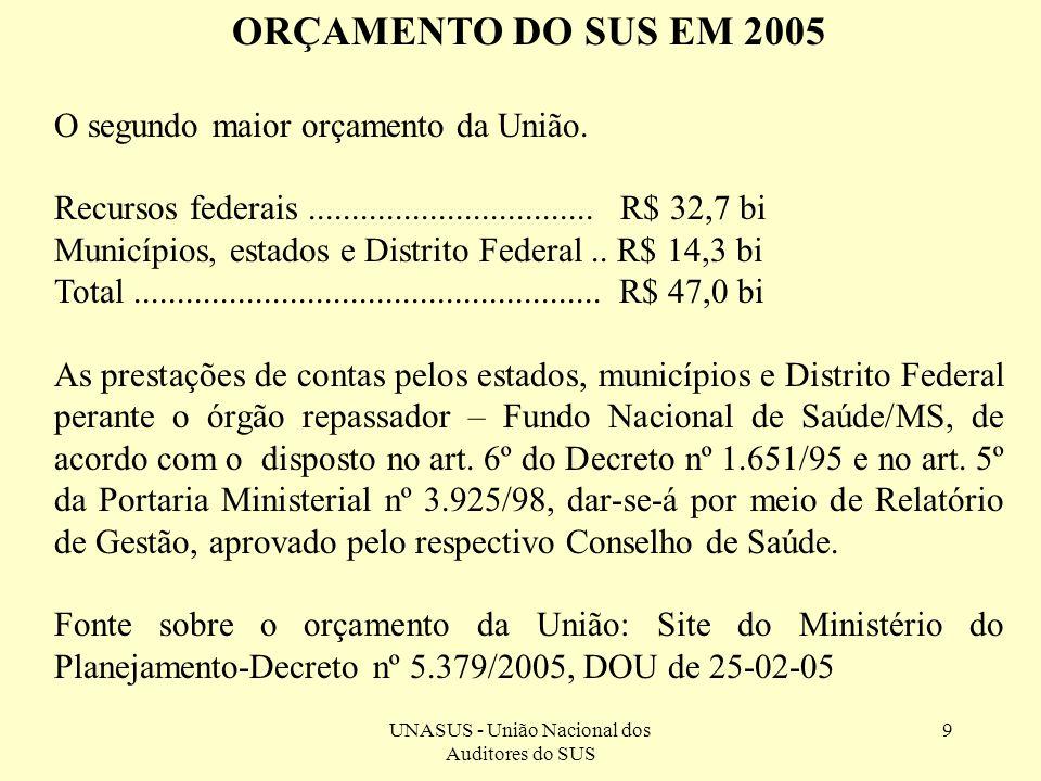 9 ORÇAMENTO DO SUS EM 2005 O segundo maior orçamento da União. Recursos federais................................. R$ 32,7 bi Municípios, estados e Dis