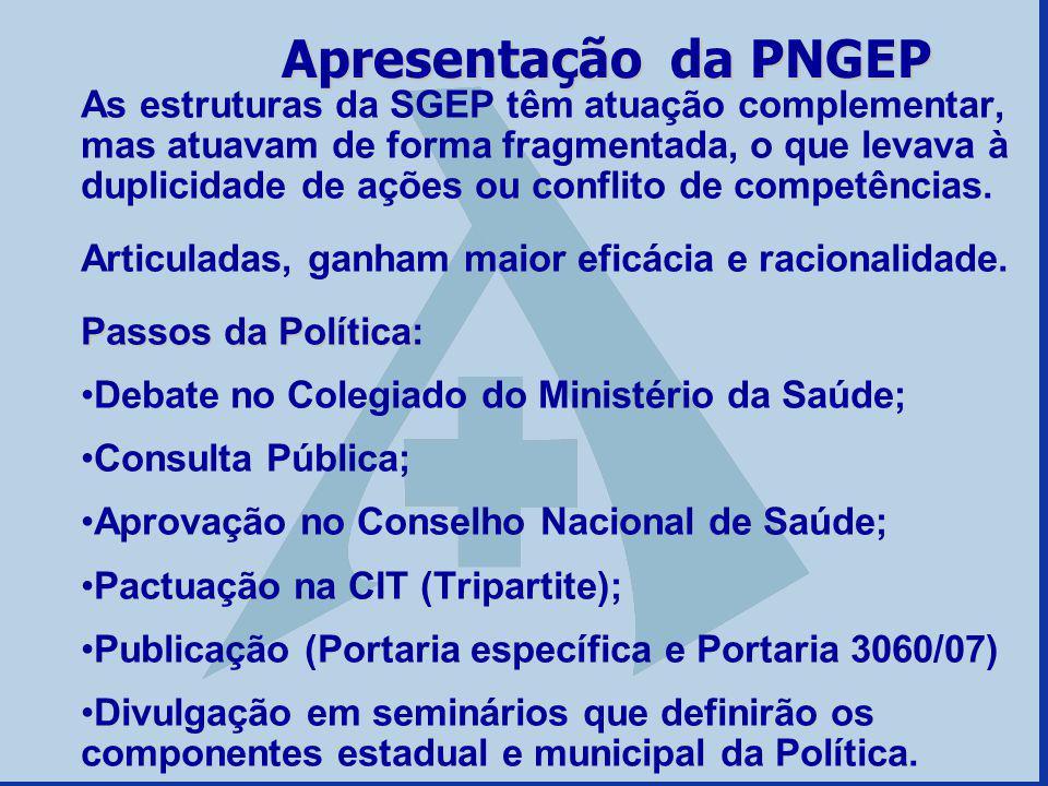 Apresentação da PNGEP As estruturas da SGEP têm atuação complementar, mas atuavam de forma fragmentada, o que levava à duplicidade de ações ou conflit