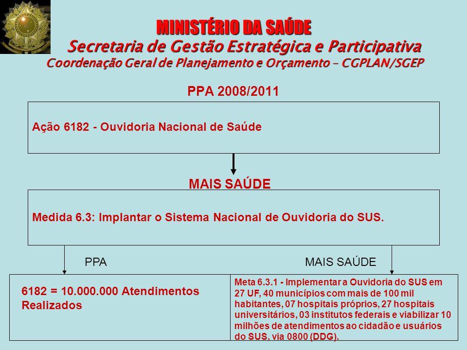 MINISTÉRIO DA SAÚDE Secretaria de Gestão Estratégica e Participativa Coordenação Geral de Planejamento e Orçamento – CGPLAN/SGEP PPA 2008/2011 Ação 61
