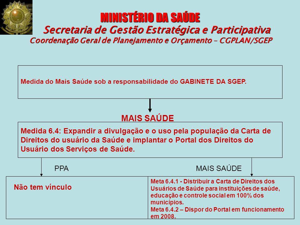 MINISTÉRIO DA SAÚDE Secretaria de Gestão Estratégica e Participativa Coordenação Geral de Planejamento e Orçamento – CGPLAN/SGEP Medida do Mais Saúde