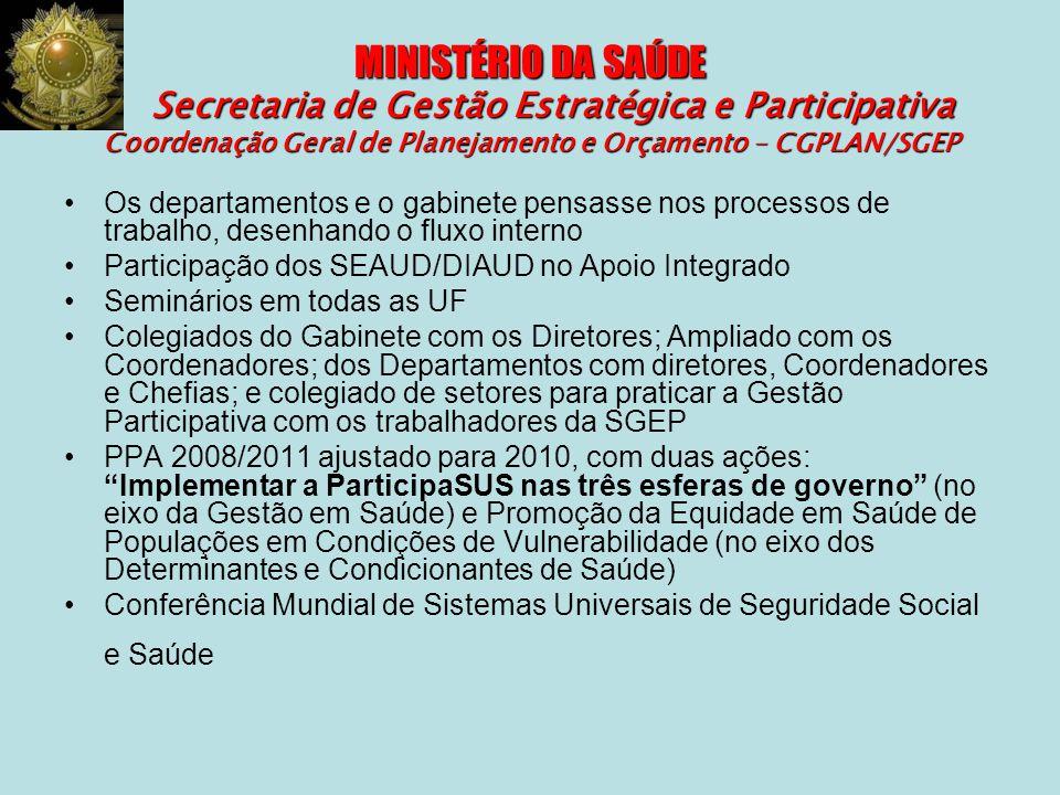 MINISTÉRIO DA SAÚDE Secretaria de Gestão Estratégica e Participativa Coordenação Geral de Planejamento e Orçamento – CGPLAN/SGEP Os departamentos e o