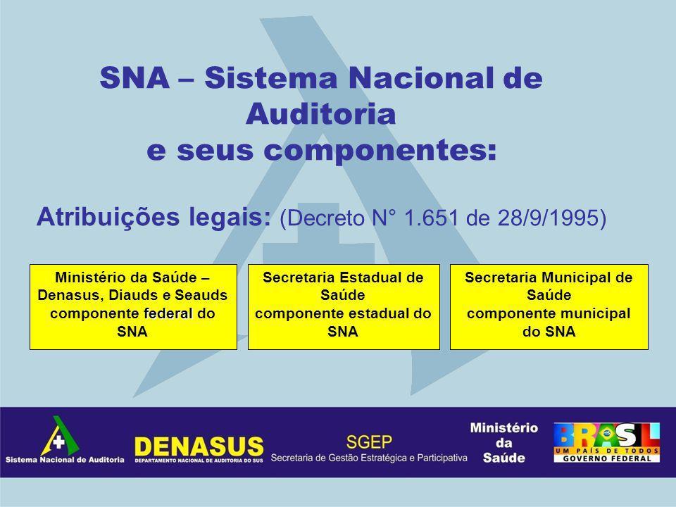 SNA – Sistema Nacional de Auditoria e seus componentes: Atribuições legais: (Decreto N° 1.651 de 28/9/1995) federal Ministério da Saúde – Denasus, Dia