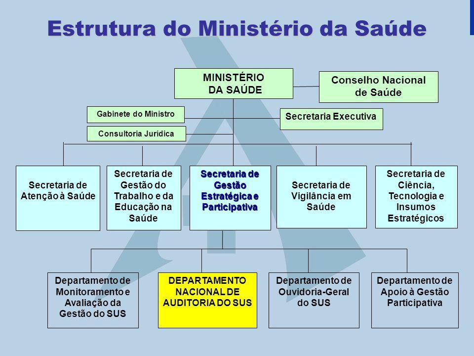 Estrutura do Ministério da Saúde MINISTÉRIO DA SAÚDE Secretaria Executiva Gabinete do Ministro Conselho Nacional de Saúde Consultoria Jurídica Secreta