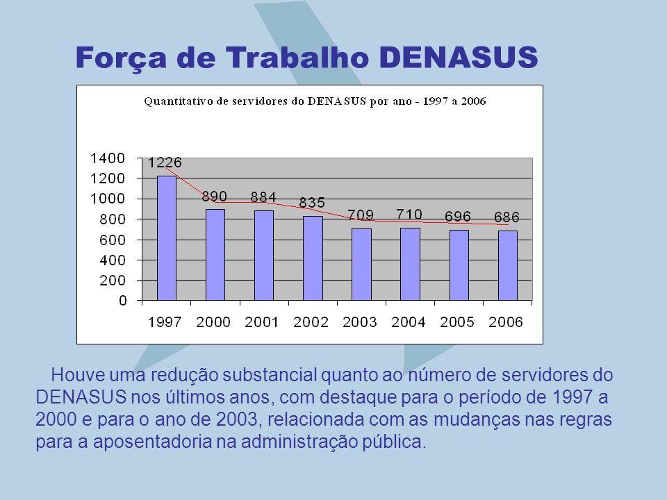 Força de Trabalho DENASUS Houve uma redução substancial quanto ao número de servidores do DENASUS nos últimos anos, com destaque para o período de 199