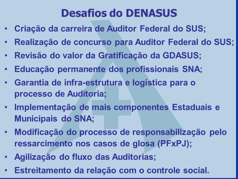 Criação da carreira de Auditor Federal do SUS; Realização de concurso para Auditor Federal do SUS; Revisão do valor da Gratificação da GDASUS; Educaçã