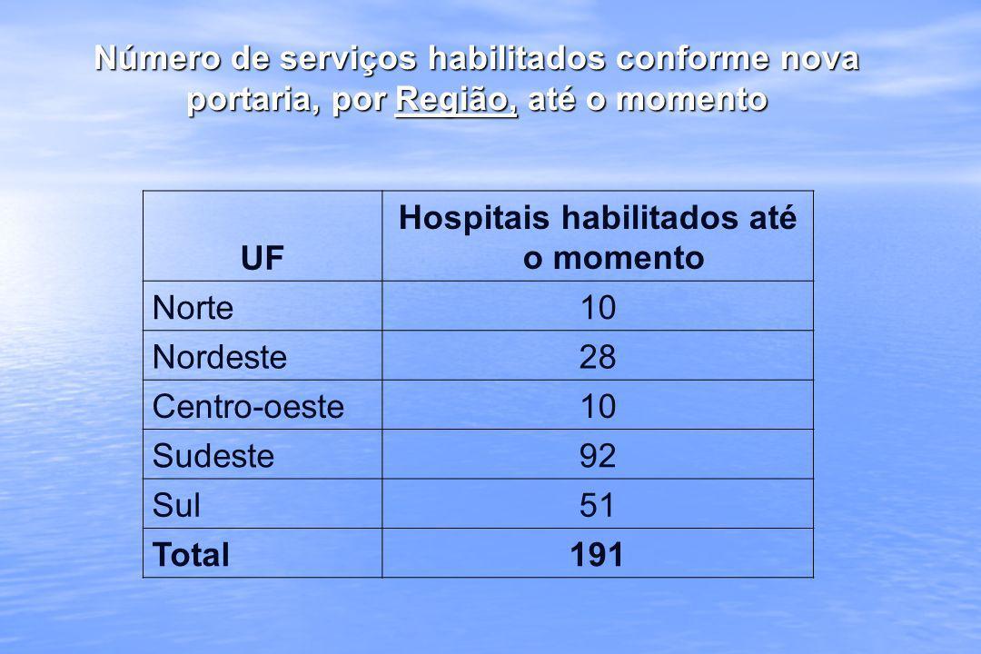 Número de serviços habilitados conforme nova portaria, por Região, até o momento UF Hospitais habilitados até o momento Norte10 Nordeste28 Centro-oest
