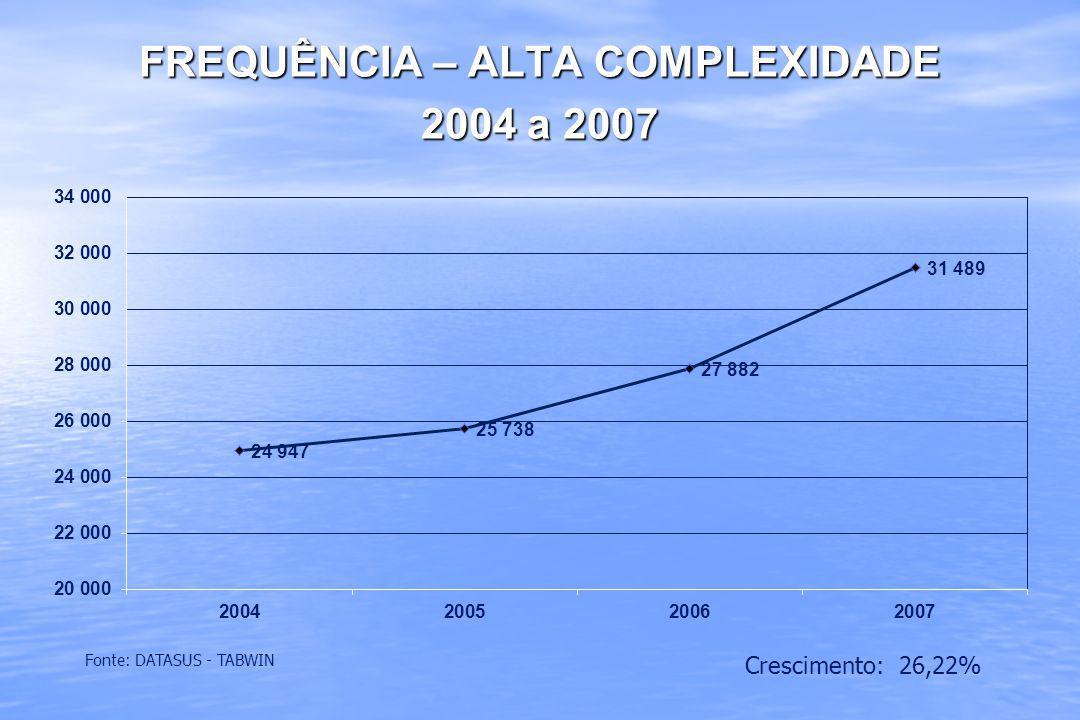 FREQUÊNCIA – ALTA COMPLEXIDADE 2004 a 2007 Fonte: DATASUS - TABWIN Crescimento: 26,22%
