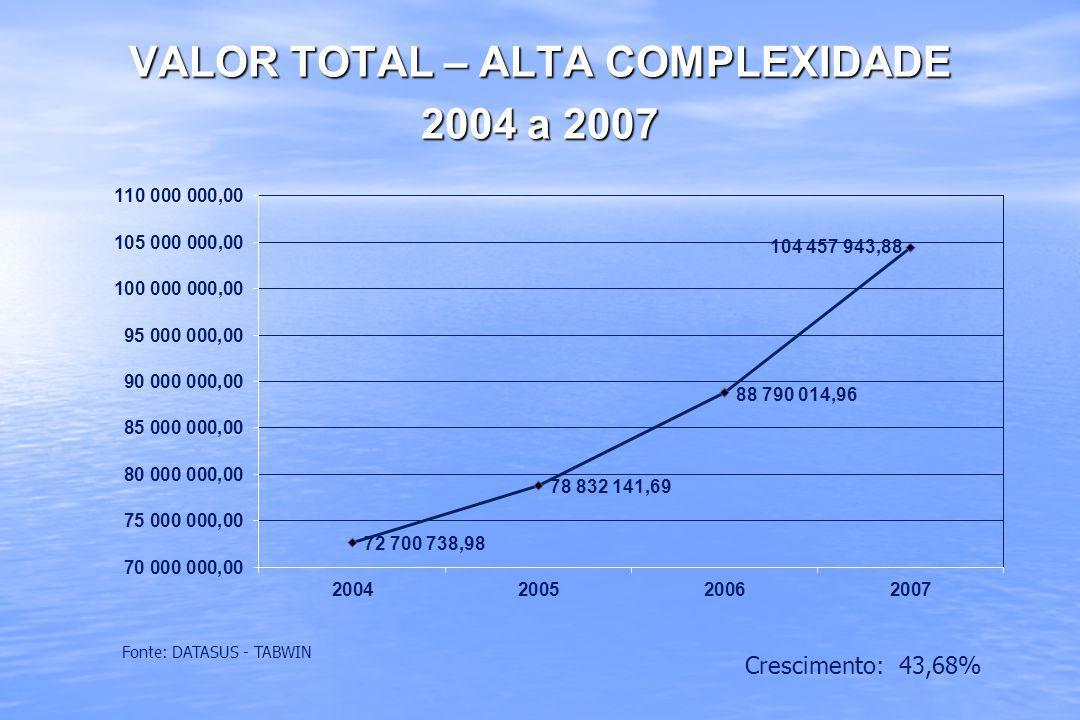 VALOR TOTAL – ALTA COMPLEXIDADE 2004 a 2007 Fonte: DATASUS - TABWIN Crescimento: 43,68%