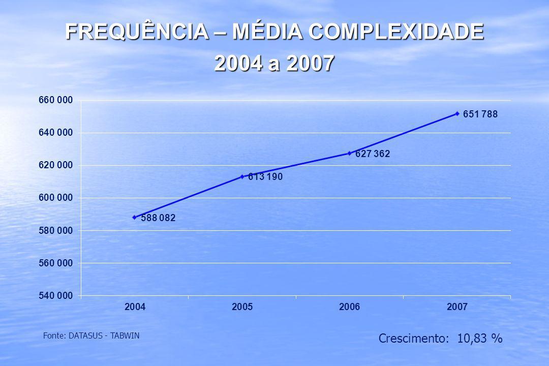 FREQUÊNCIA – MÉDIA COMPLEXIDADE 2004 a 2007 Fonte: DATASUS - TABWIN Crescimento: 10,83 %