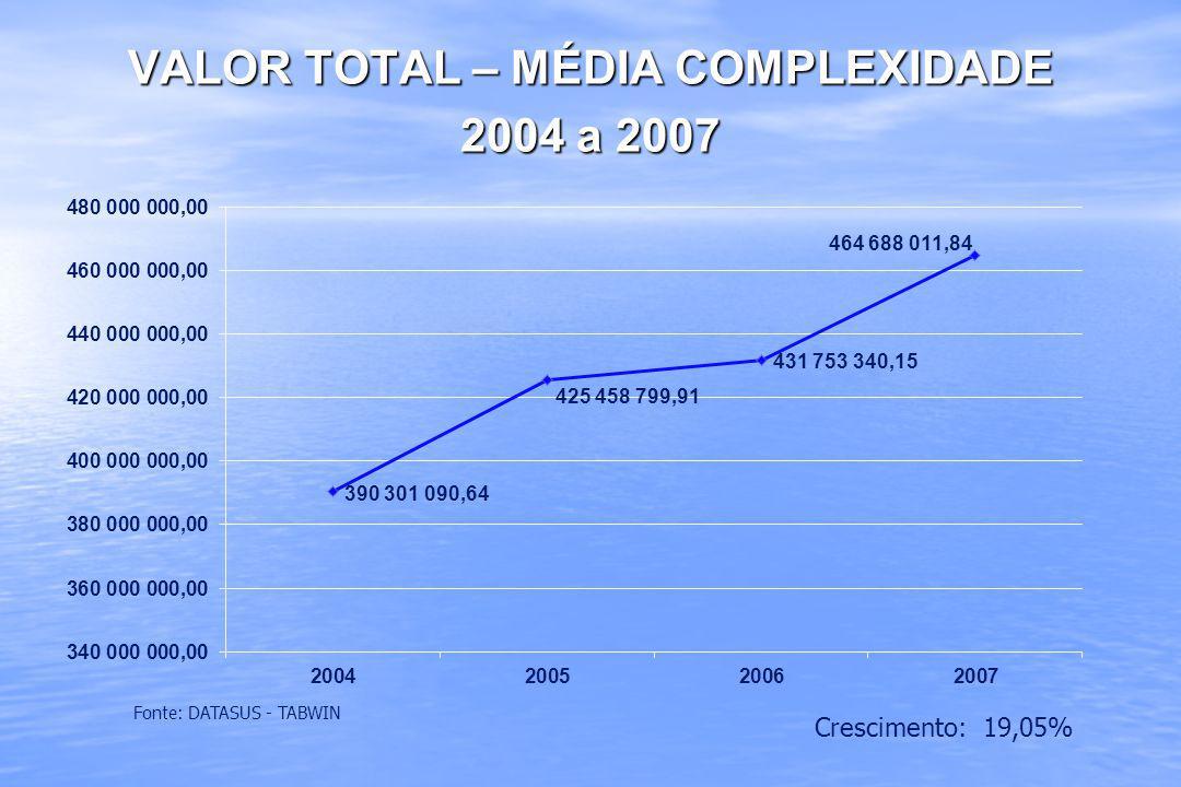 VALOR TOTAL – MÉDIA COMPLEXIDADE 2004 a 2007 Fonte: DATASUS - TABWIN Crescimento: 19,05%