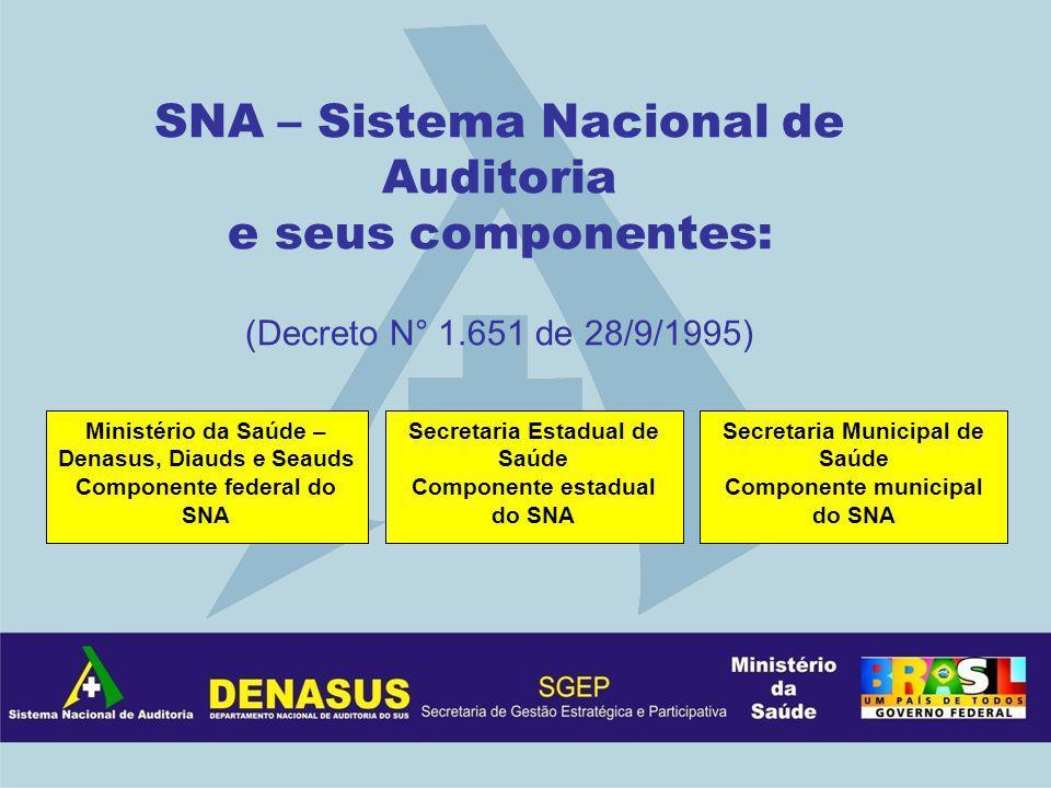 SNA – Sistema Nacional de Auditoria e seus componentes: (Decreto N° 1.651 de 28/9/1995) Ministério da Saúde – Denasus, Diauds e Seauds Componente fede