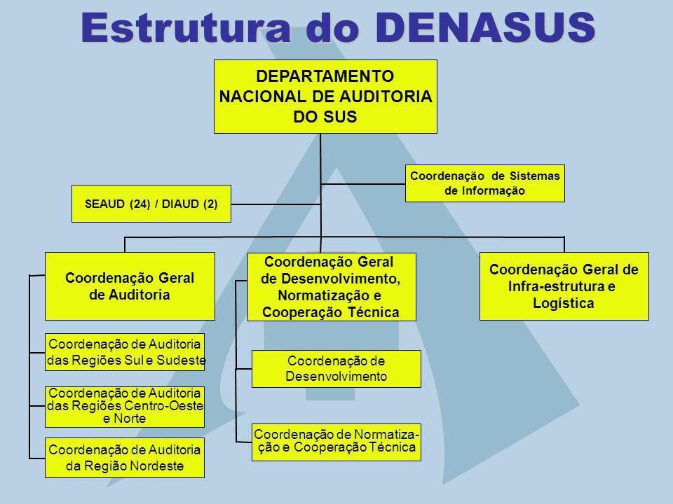 DEPARTAMENTO NACIONAL DE AUDITORIA DO SUS Coordenação de Auditoria das Regiões Centro-Oeste e Norte Coordenação Geral de Desenvolvimento, Normatização