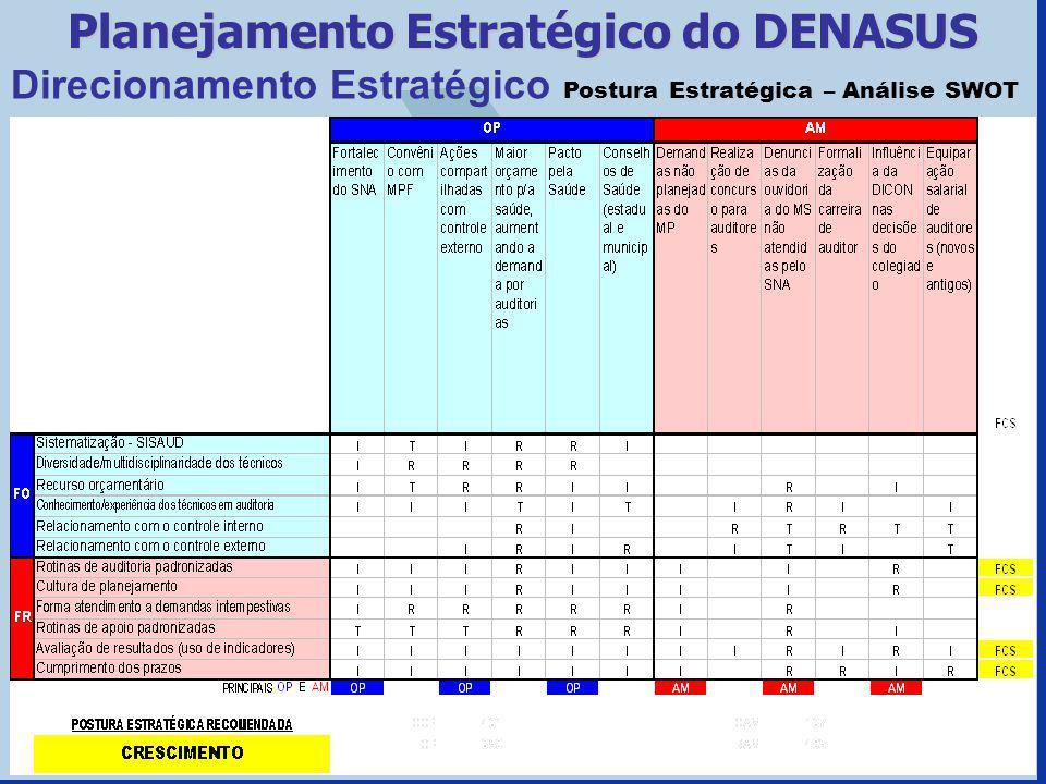 Direcionamento Estratégico Postura Estratégica – Análise SWOT Planejamento Estratégico do DENASUS