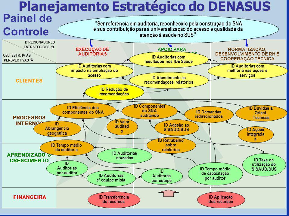 Painel de Controle Planejamento Estratégico do DENASUS OBJ. ESTR. P/ AS PERSPECTIVAS APRENDIZADO & CRESCIMENTO CLIENTES PROCESSOS INTERNOS FINANCEIRA