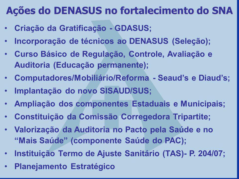 Criação da Gratificação - GDASUS; Incorporação de técnicos ao DENASUS (Seleção); Curso Básico de Regulação, Controle, Avaliação e Auditoria (Educação