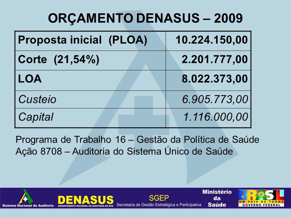 ORÇAMENTO DENASUS – 2009 Proposta inicial (PLOA)10.224.150,00 Corte (21,54%)2.201.777,00 LOA8.022.373,00 Custeio6.905.773,00 Capital1.116.000,00 Progr