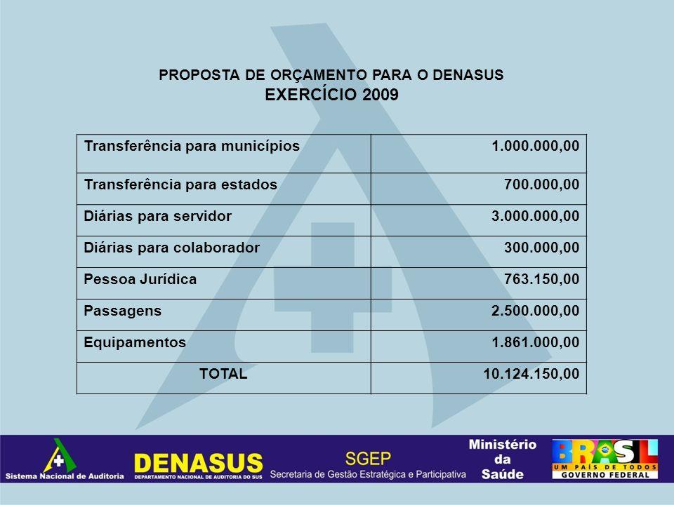 PROPOSTA DE ORÇAMENTO PARA O DENASUS EXERCÍCIO 2009 Transferência para municípios1.000.000,00 Transferência para estados700.000,00 Diárias para servid