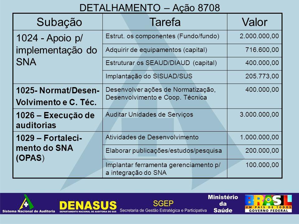DETALHAMENTO – Ação 8708 SubaçãoTarefaValor 1024 - Apoio p/ implementação do SNA Estrut. os componentes (Fundo/fundo)2.000.000,00 Adquirir de equipame