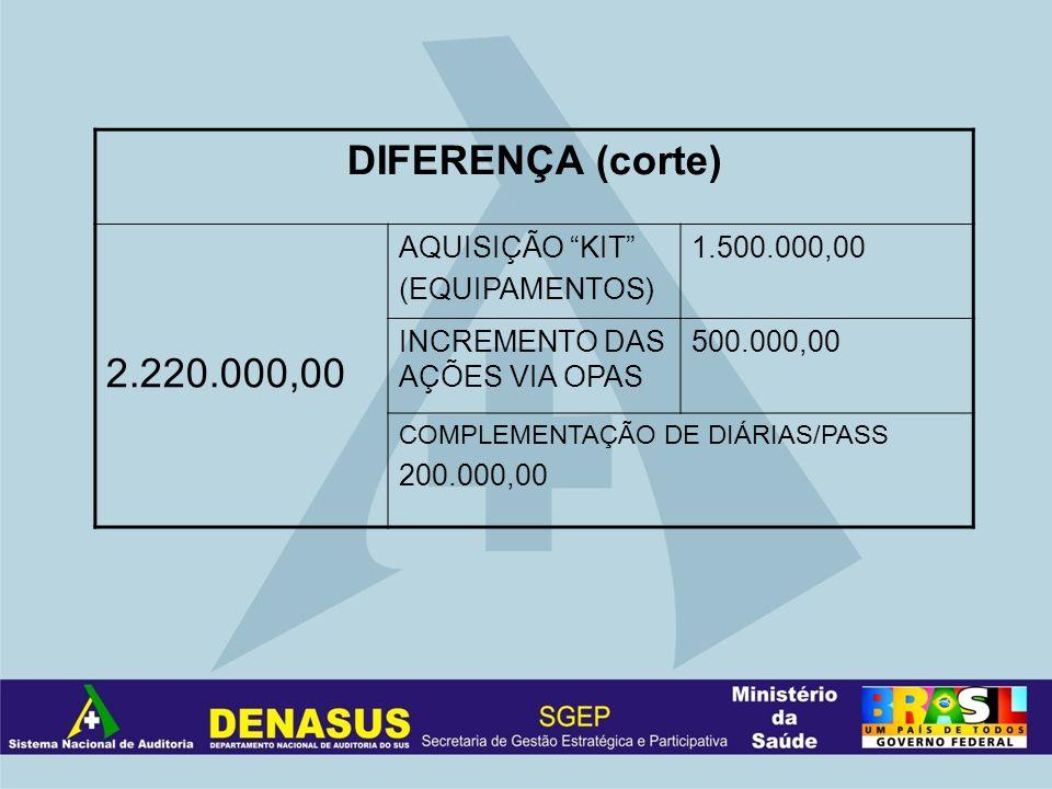 DIFERENÇA (corte) 2.220.000,00 AQUISIÇÃO KIT (EQUIPAMENTOS) 1.500.000,00 INCREMENTO DAS AÇÕES VIA OPAS 500.000,00 COMPLEMENTAÇÃO DE DIÁRIAS/PASS 200.0