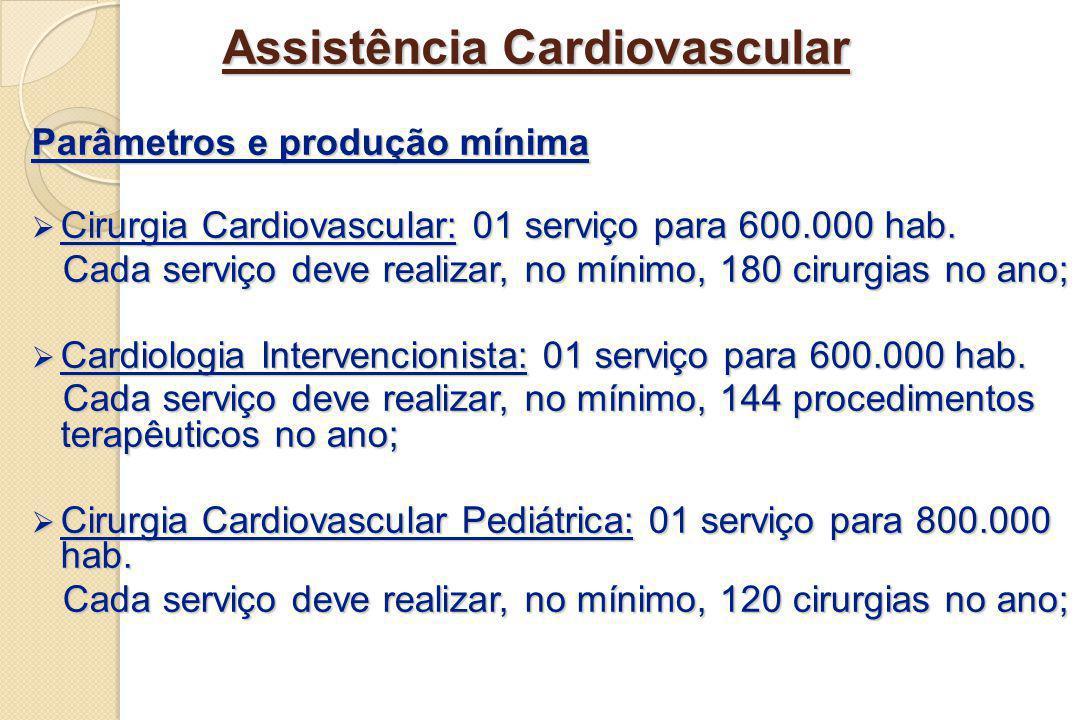 Assistência Cardiovascular Parâmetros e produção mínima Cirurgia Cardiovascular: 01 serviço para 600.000 hab. Cirurgia Cardiovascular: 01 serviço para
