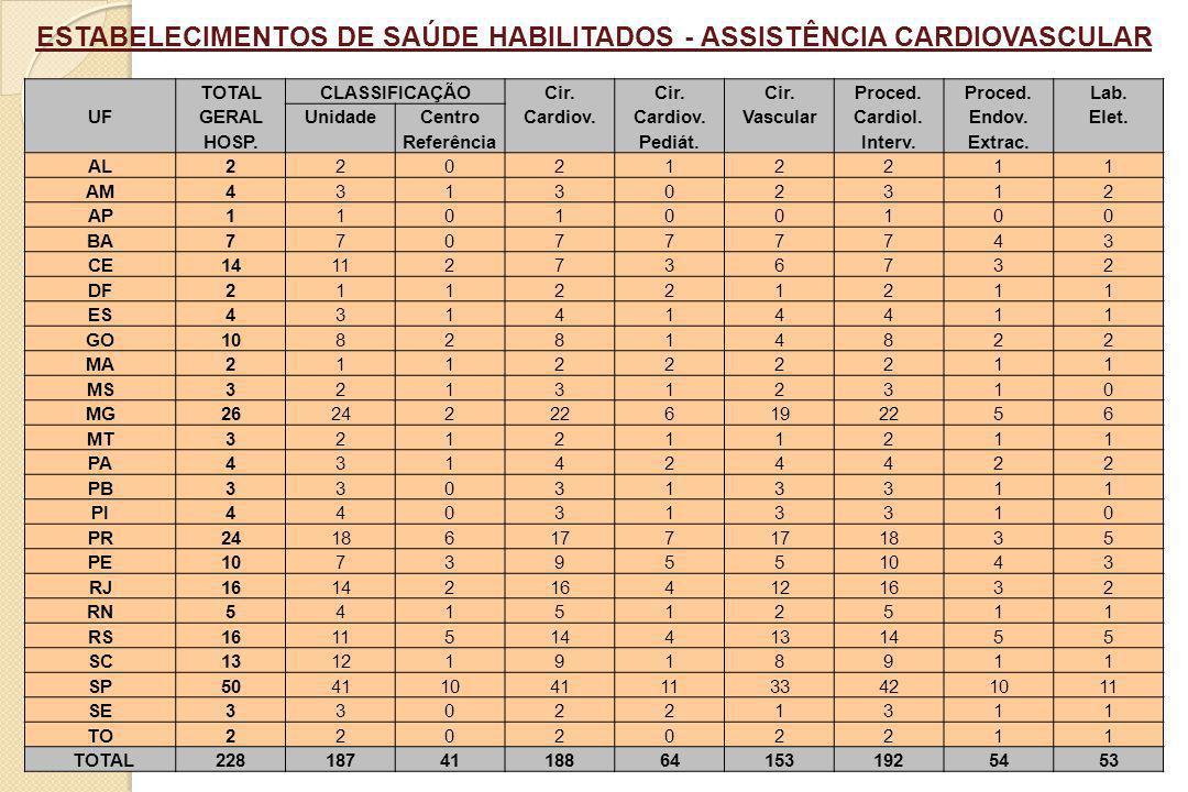 ESTABELECIMENTOS DE SAÚDE HABILITADOS - ASSISTÊNCIA CARDIOVASCULAR TOTALCLASSIFICAÇÃOCir. Proced. Lab. UFGERALUnidadeCentroCardiov. VascularCardiol.En