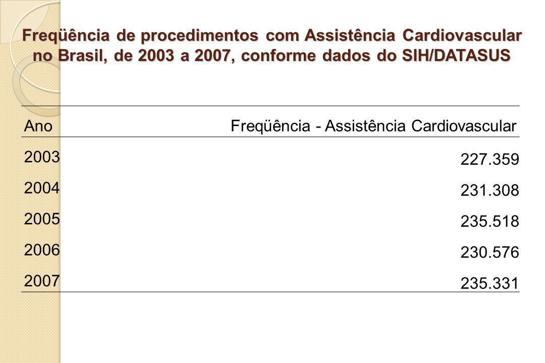 Freqüência de procedimentos com Assistência Cardiovascular no Brasil, de 2003 a 2007, conforme dados do SIH/DATASUS AnoFreqüência - Assistência Cardio