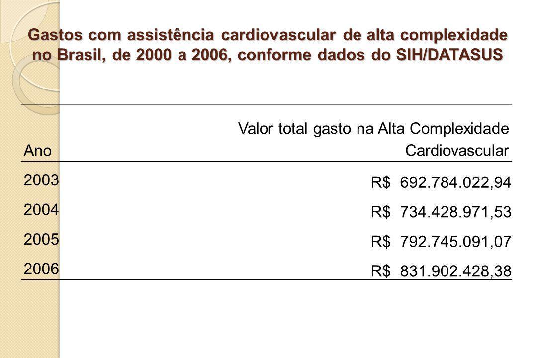 Gastos com assistência cardiovascular de alta complexidade no Brasil, de 2000 a 2006, conforme dados do SIH/DATASUS Ano Valor total gasto na Alta Comp