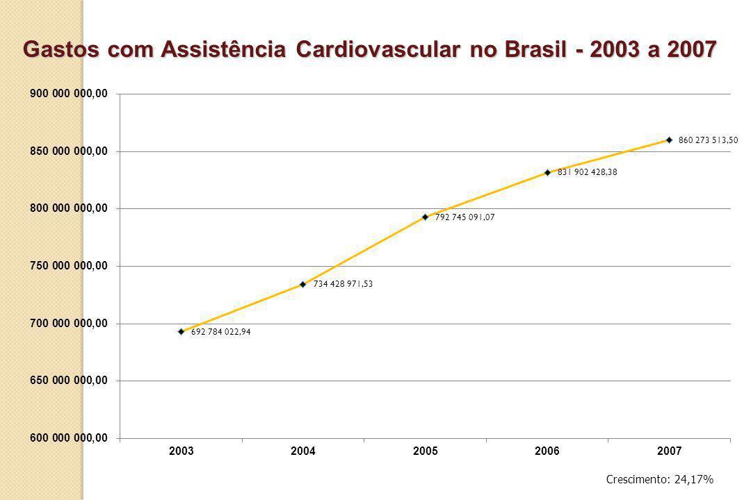 Gastos com Assistência Cardiovascular no Brasil - 2003 a 2007 Crescimento: 24,17%
