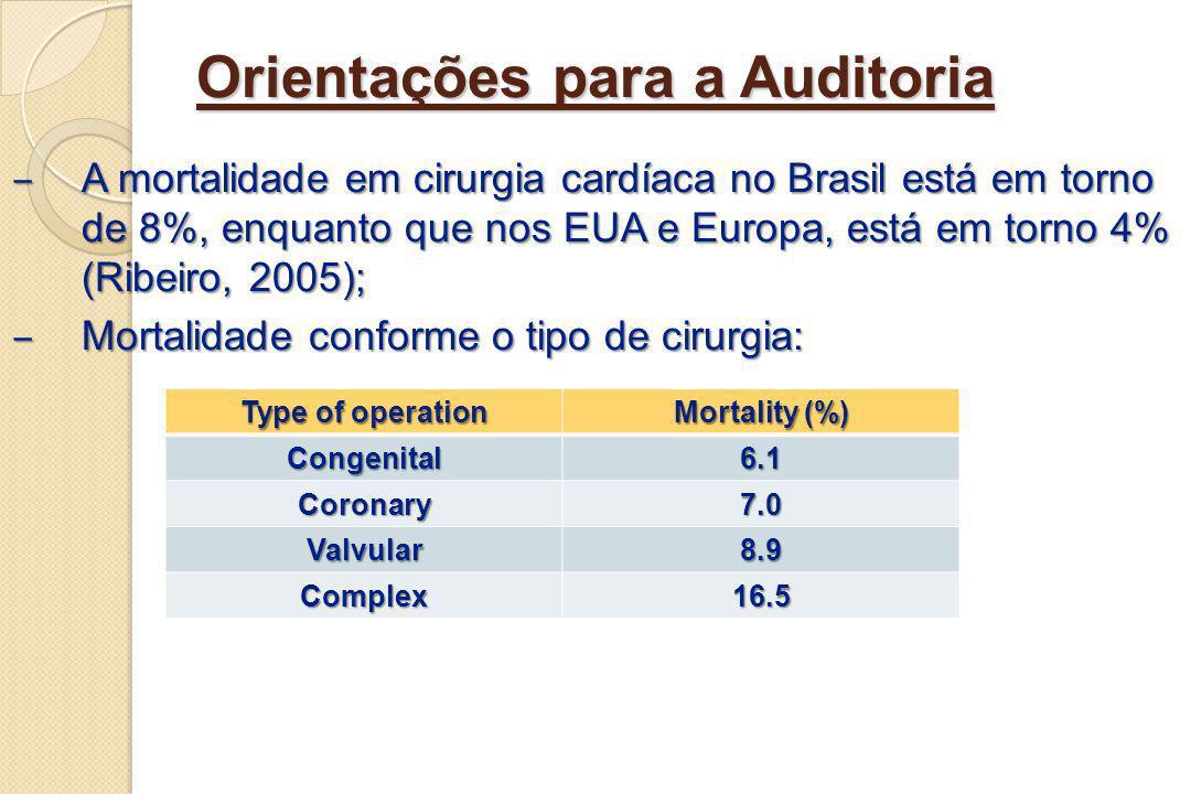 Orientações para a Auditoria A mortalidade em cirurgia cardíaca no Brasil está em torno de 8%, enquanto que nos EUA e Europa, está em torno 4% (Ribeir