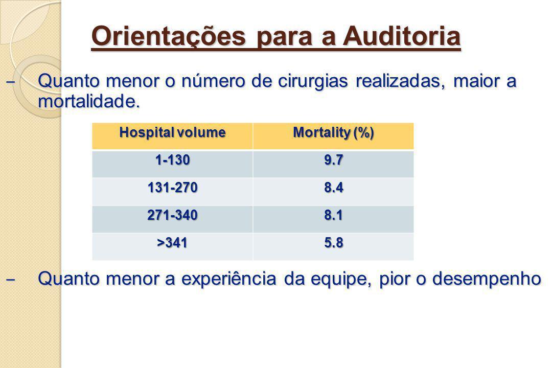 Orientações para a Auditoria Quanto menor o número de cirurgias realizadas, maior a mortalidade. Quanto menor o número de cirurgias realizadas, maior