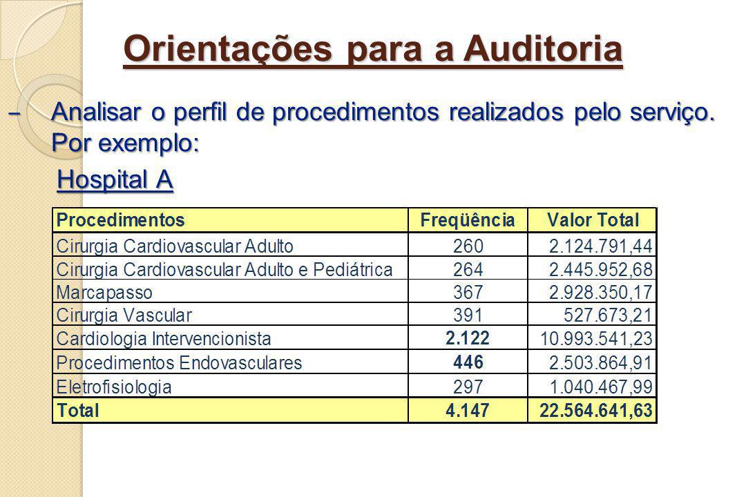 Orientações para a Auditoria Analisar o perfil de procedimentos realizados pelo serviço. Por exemplo: Analisar o perfil de procedimentos realizados pe