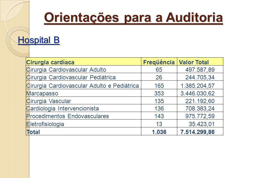 Orientações para a Auditoria Hospital B Hospital B Cirurgia cardíacaFreqüência Valor Total Cirurgia Cardiovascular Adulto65 497.587,89 Cirurgia Cardio