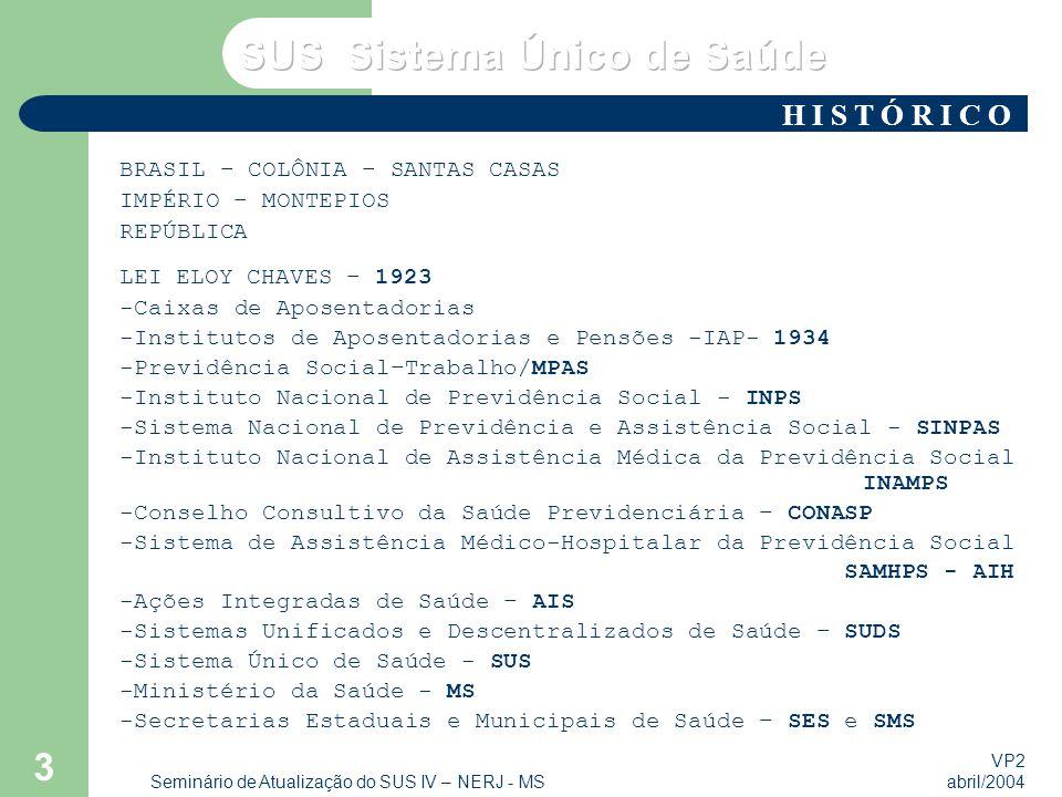 VP2 abril/2004 Seminário de Atualização do SUS IV – NERJ - MS 3 BRASIL – COLÔNIA – SANTAS CASAS IMPÉRIO – MONTEPIOS REPÚBLICA LEI ELOY CHAVES – 1923 -